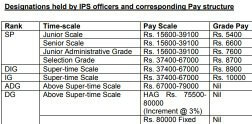 New Salary of IAS Officer
